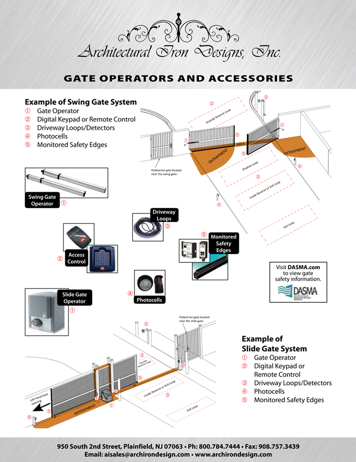Gate Automation Guide