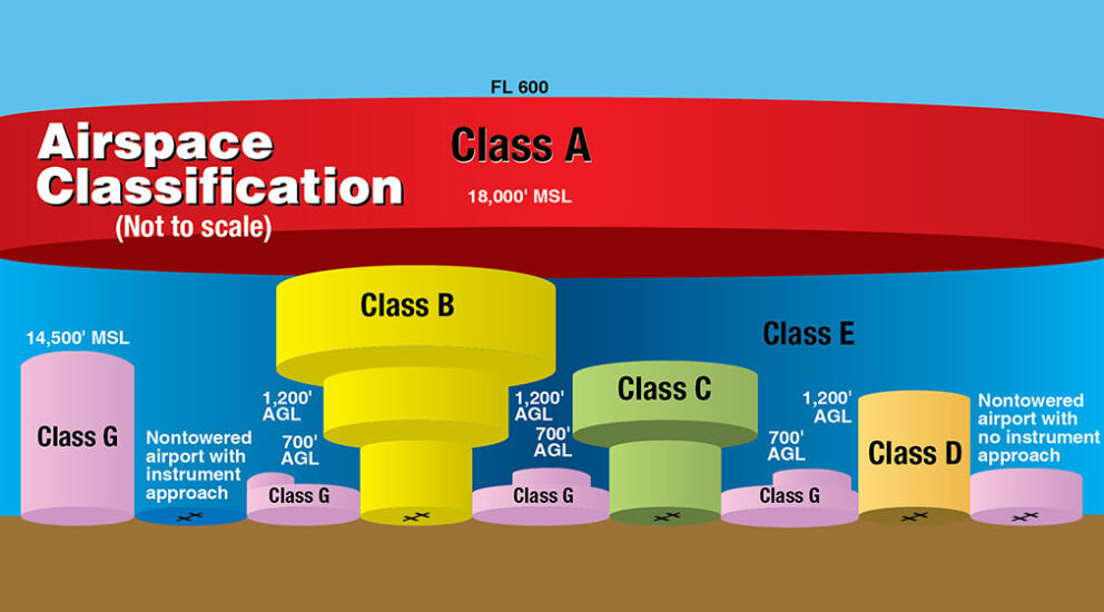 Sectional Chart Airspace Classification Overview Banner Image