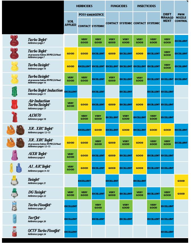 Tee jet nozzle chart