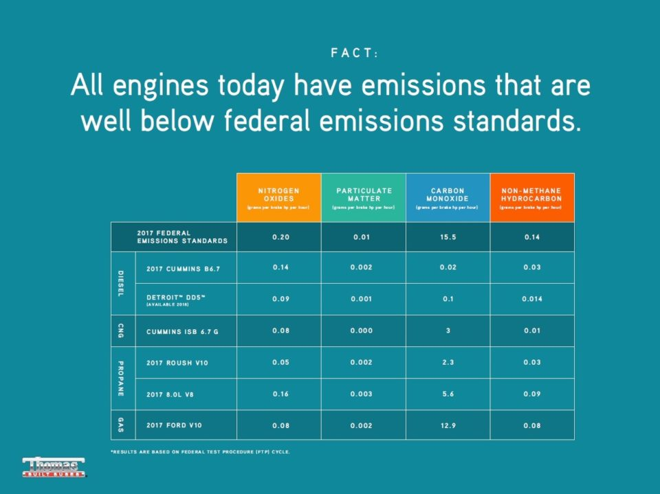 Clean diesel all engine federal limits