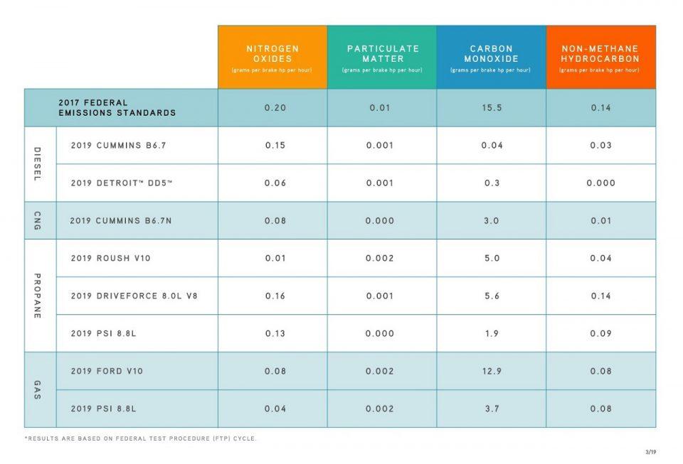 Clean diesel chart tbb 1