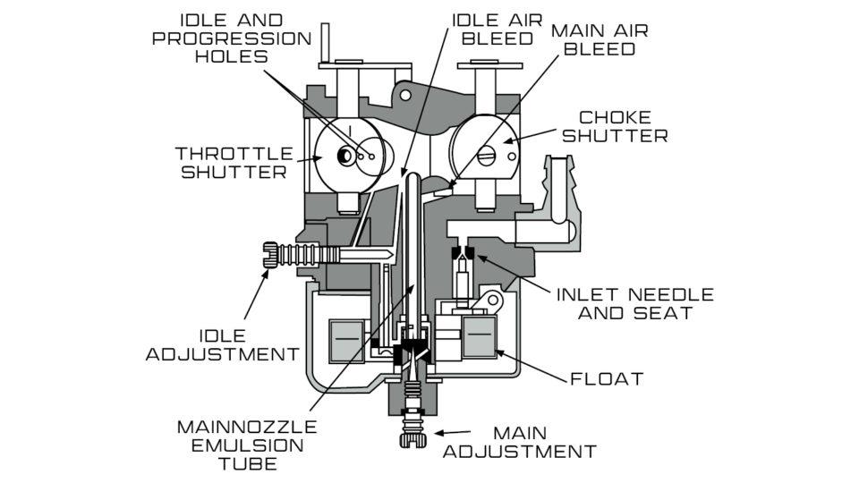 Diagram showing carburetor internal makeup.