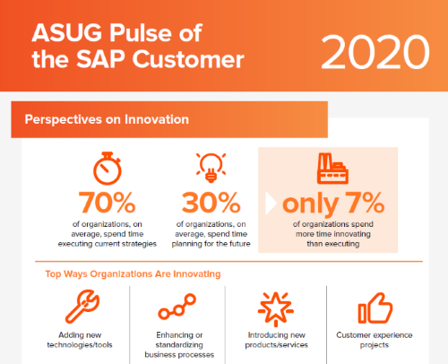 ASUG Pulse of the SAP Customer 2020 market research