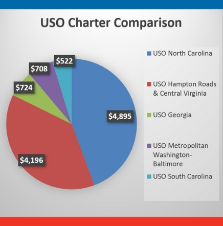 2019 USO Results