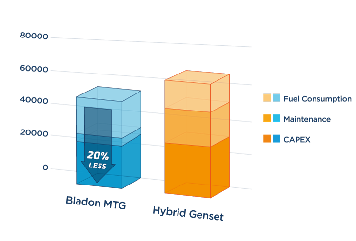 standard usage hybrid genset