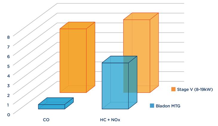 Chart of CO, NOx and UHC, Bladon MTG v Diesel Genset