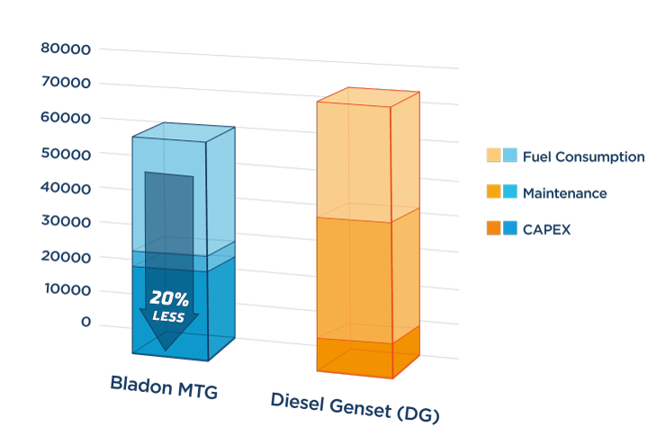 example usage diesel genset (DG)