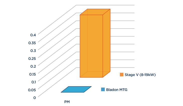 Chart of Particulate Matter Bladon MTG v Diesel Genset