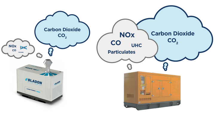 comparison of emissions from Bladon's MTG and a typical diesel genset