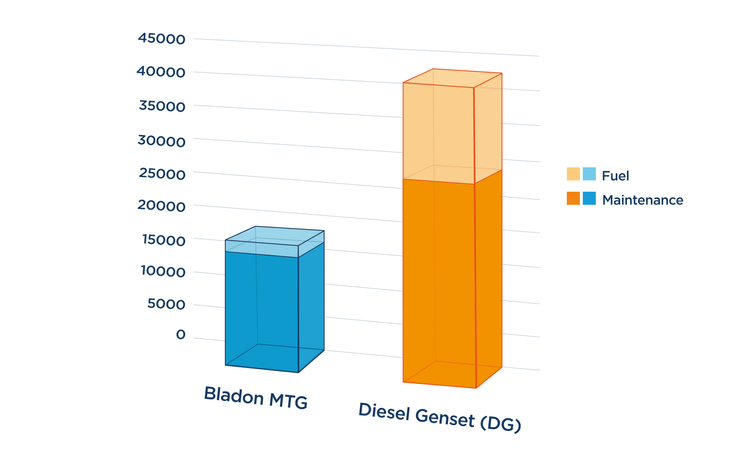 Chart showing comparison of costs of diesel genset v MTG in actual telecoms tower power usage