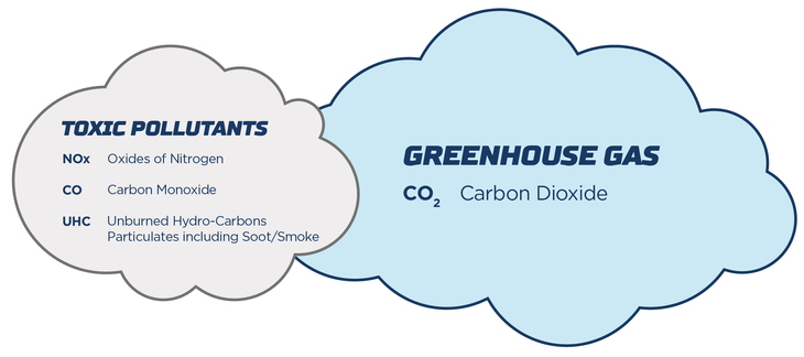 Toxic pollutants and greenhouse gas diagram