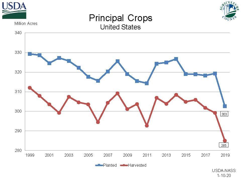 USDA Principal Crops