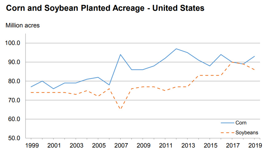 Corn and Soybean Planted Acreage - U.S.