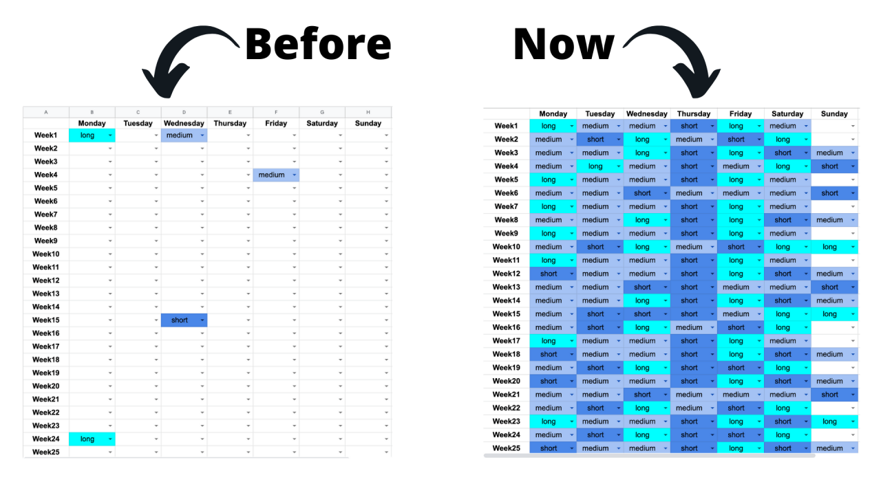 Practice tracker before and with the Unstoppable Piano Practice Framework