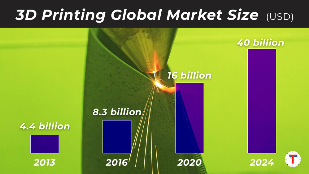 The market size of 3D printing is growing rapidly and expected to increase to 40 billion in 2024