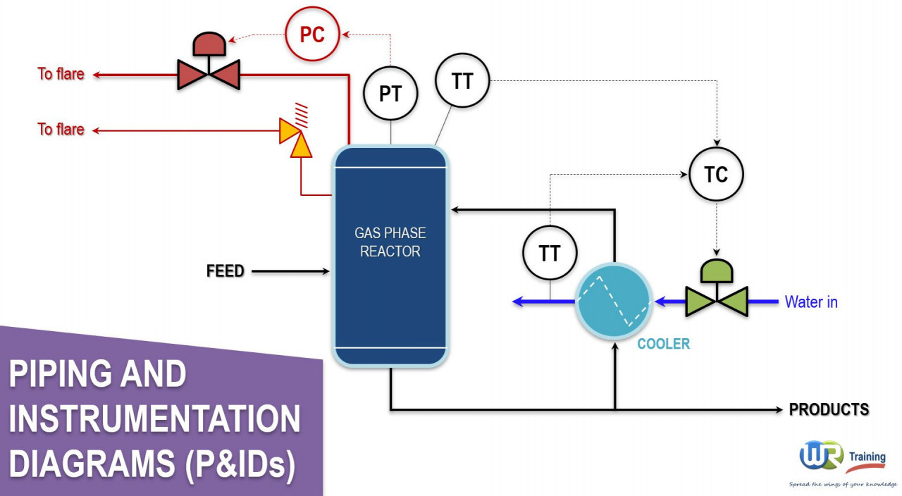 Know Read  U0026 Understand Your Piping  U0026 Instrumentation