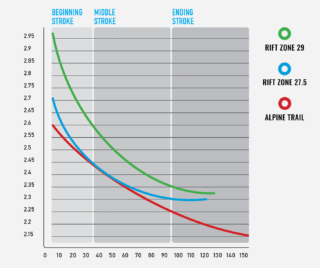 MultiTrac suspension leverage curve chart.