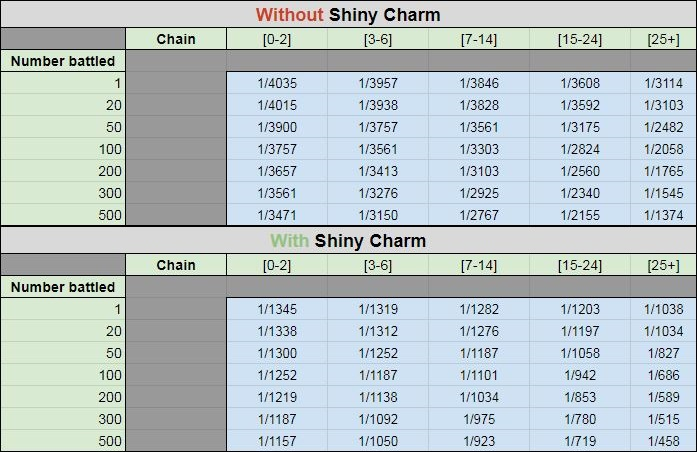 Pokemon Sword Shield Shiny Odds Chances Table