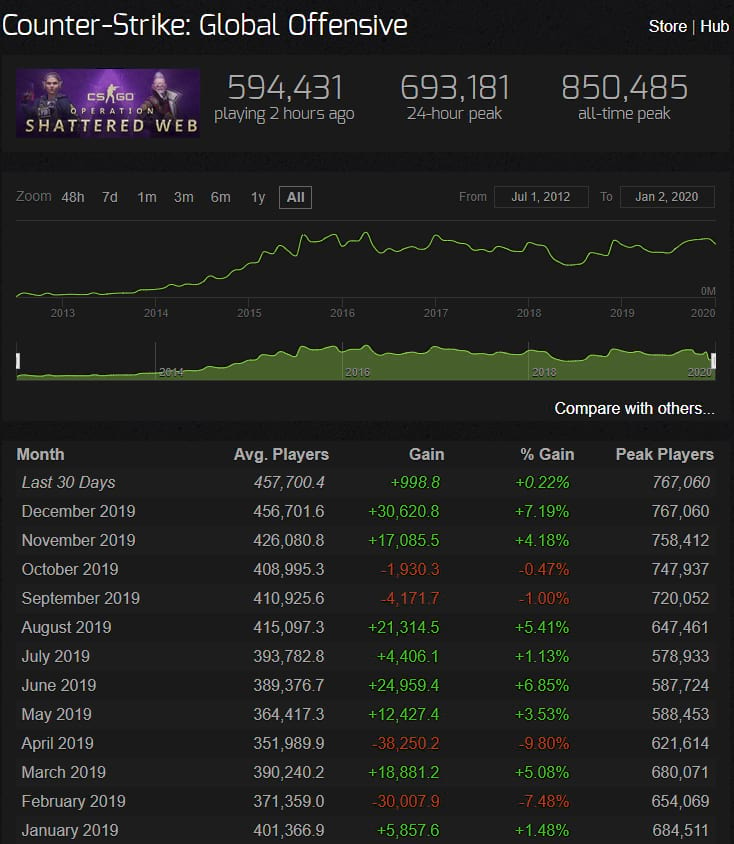 Steamcharts