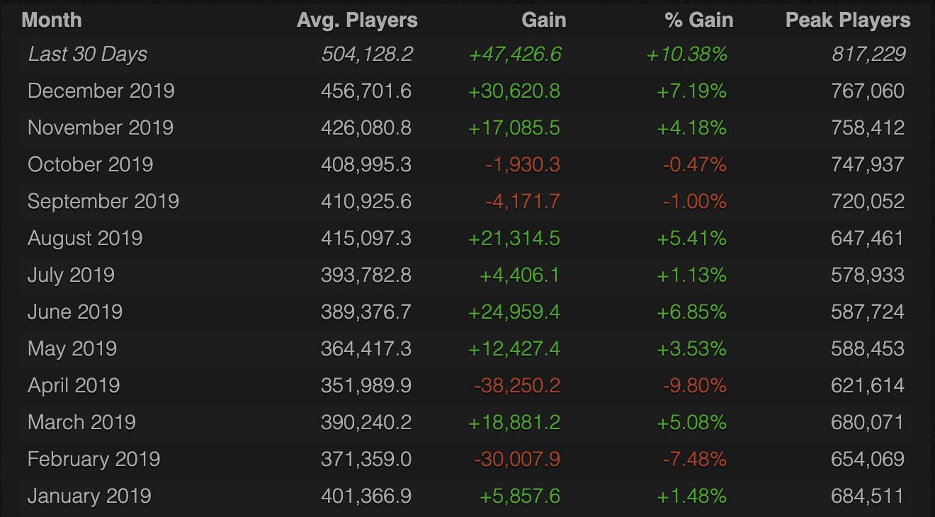Steamcharts' CS:GO statistics.