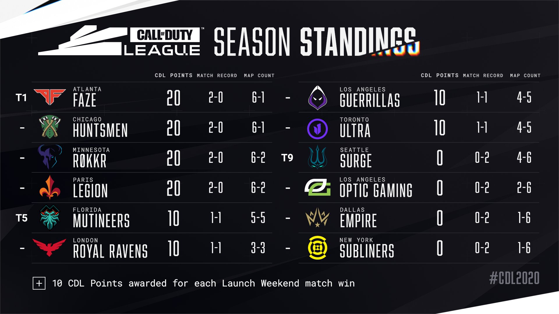 Activision's CDL season standings.