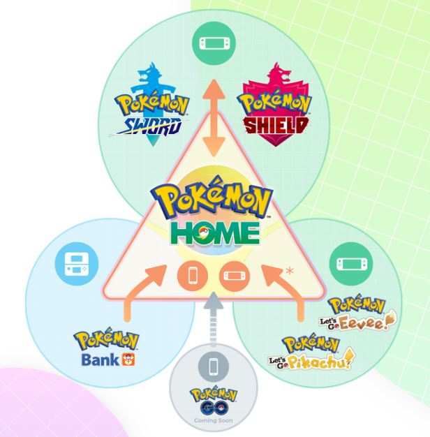 Pokemon Home How it works