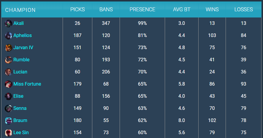 Aphelios pro play pick rate in LoL
