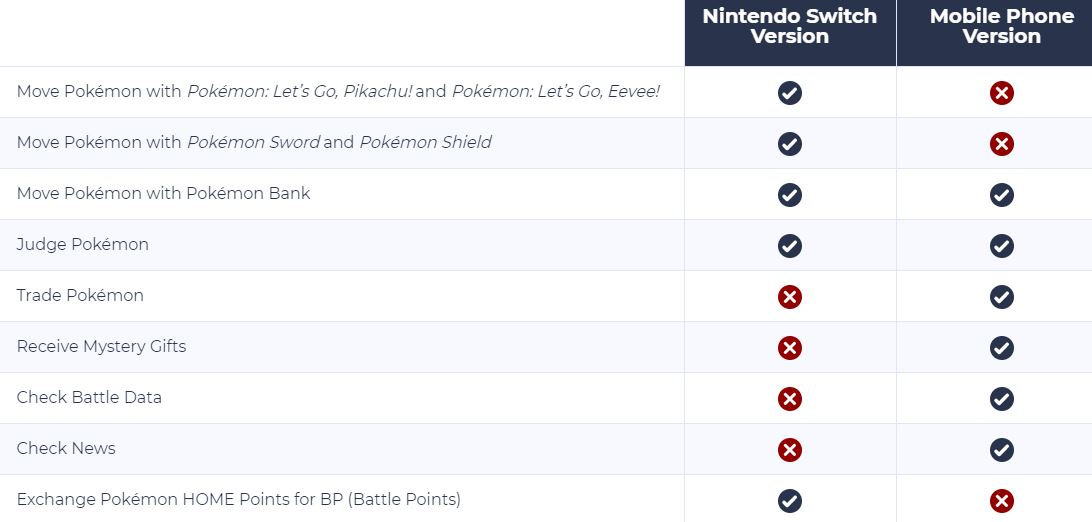 Pokemon Home - Nintendo Switch vs Mobile