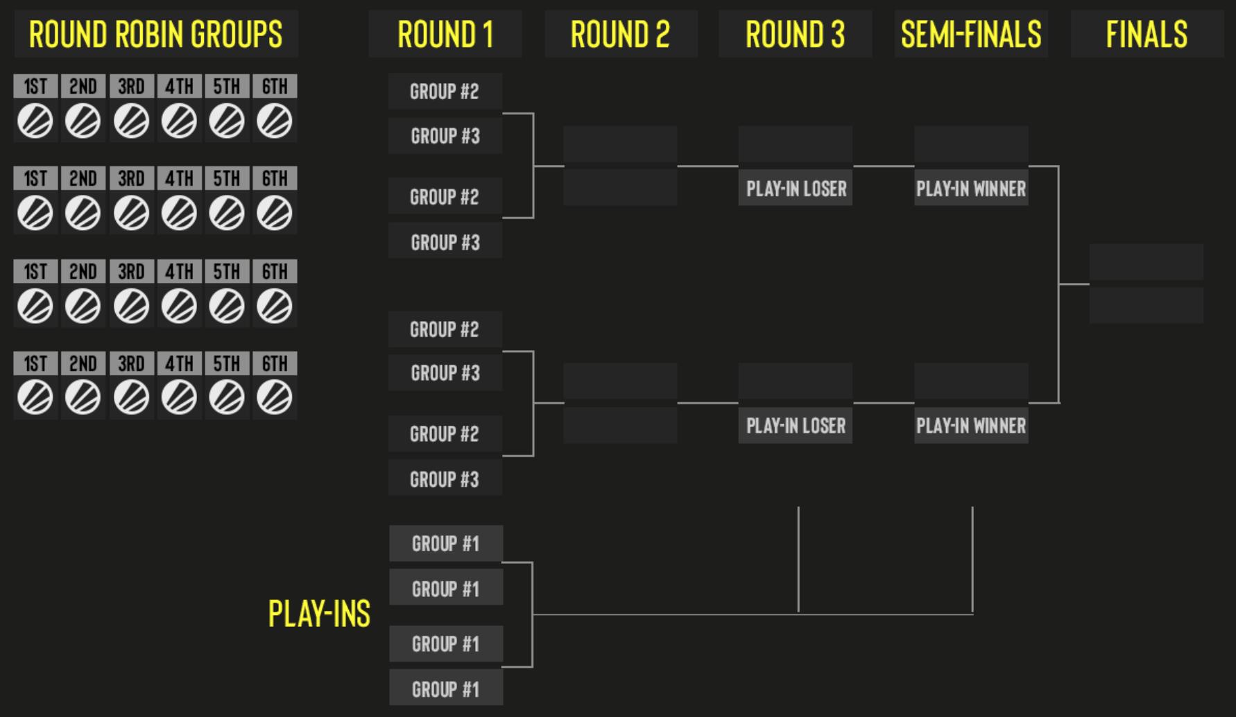 ESL Pro League new format.
