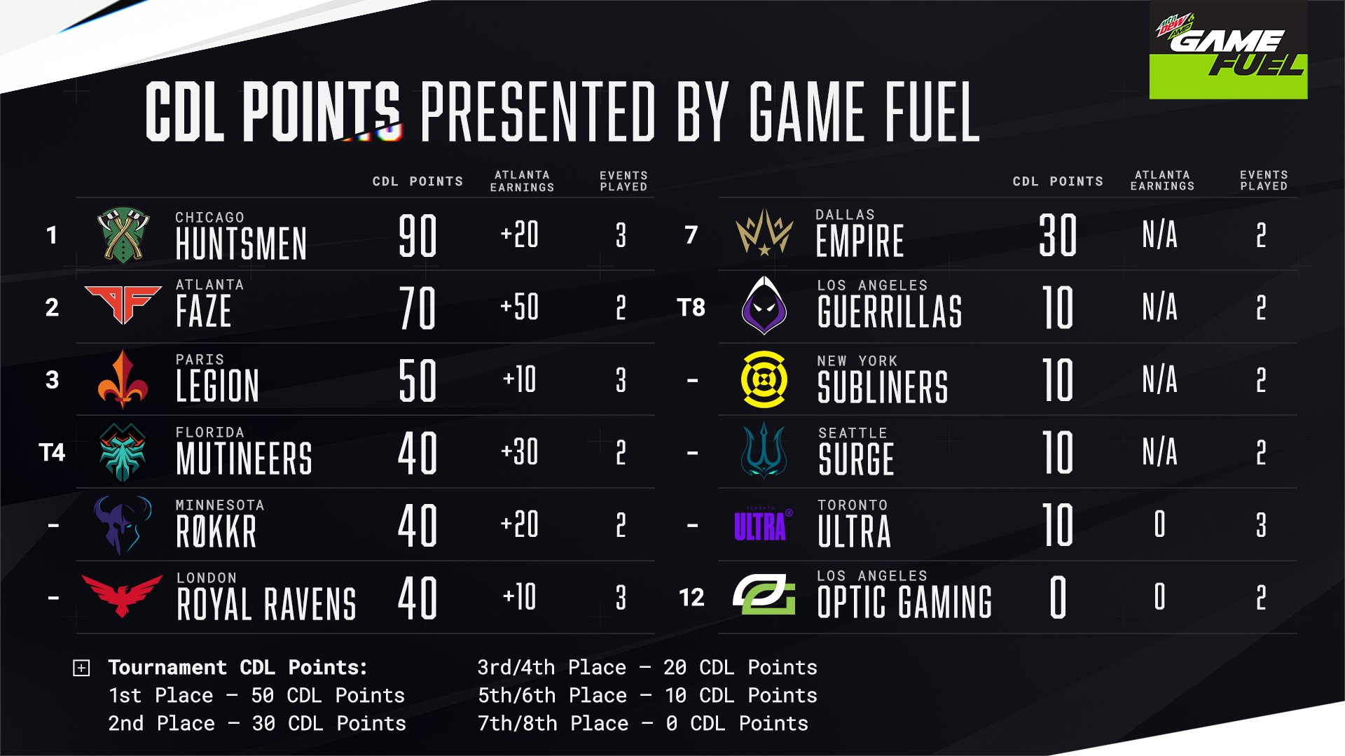 Call of Duty League's standings as of February 24.