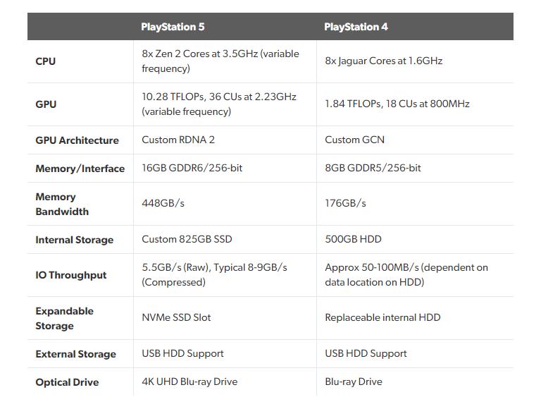 PS5 vs PS4 specs