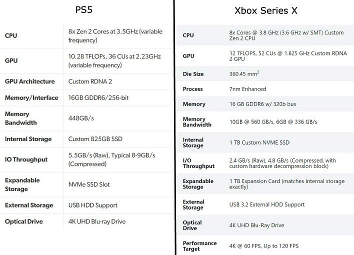 PS5 vs Xbox Series X specs