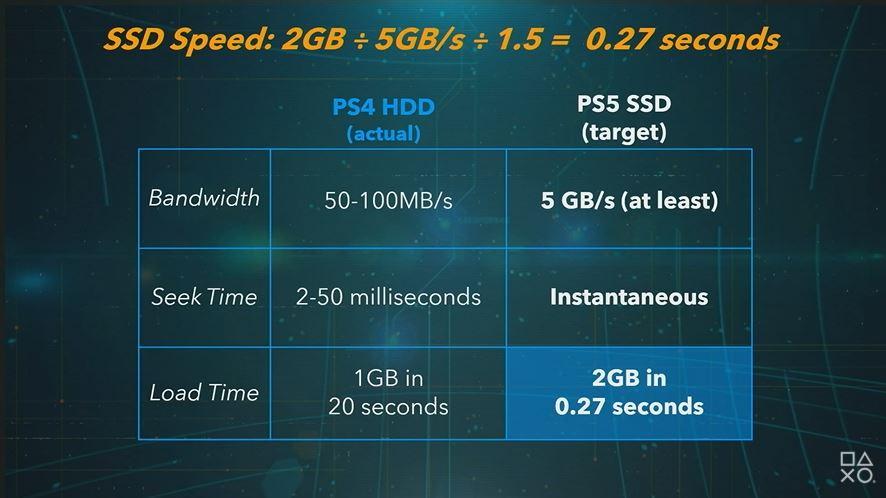 PS5 Target SSD Speeds