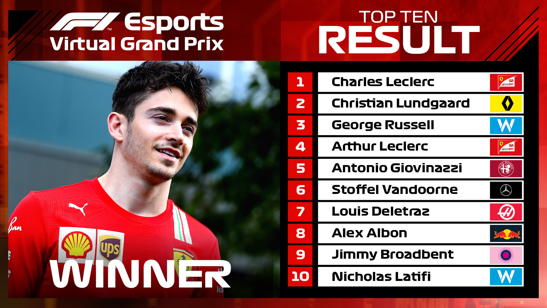 Charles Leclerc made it one from one in his F1 Virtual Grand Prix debut.