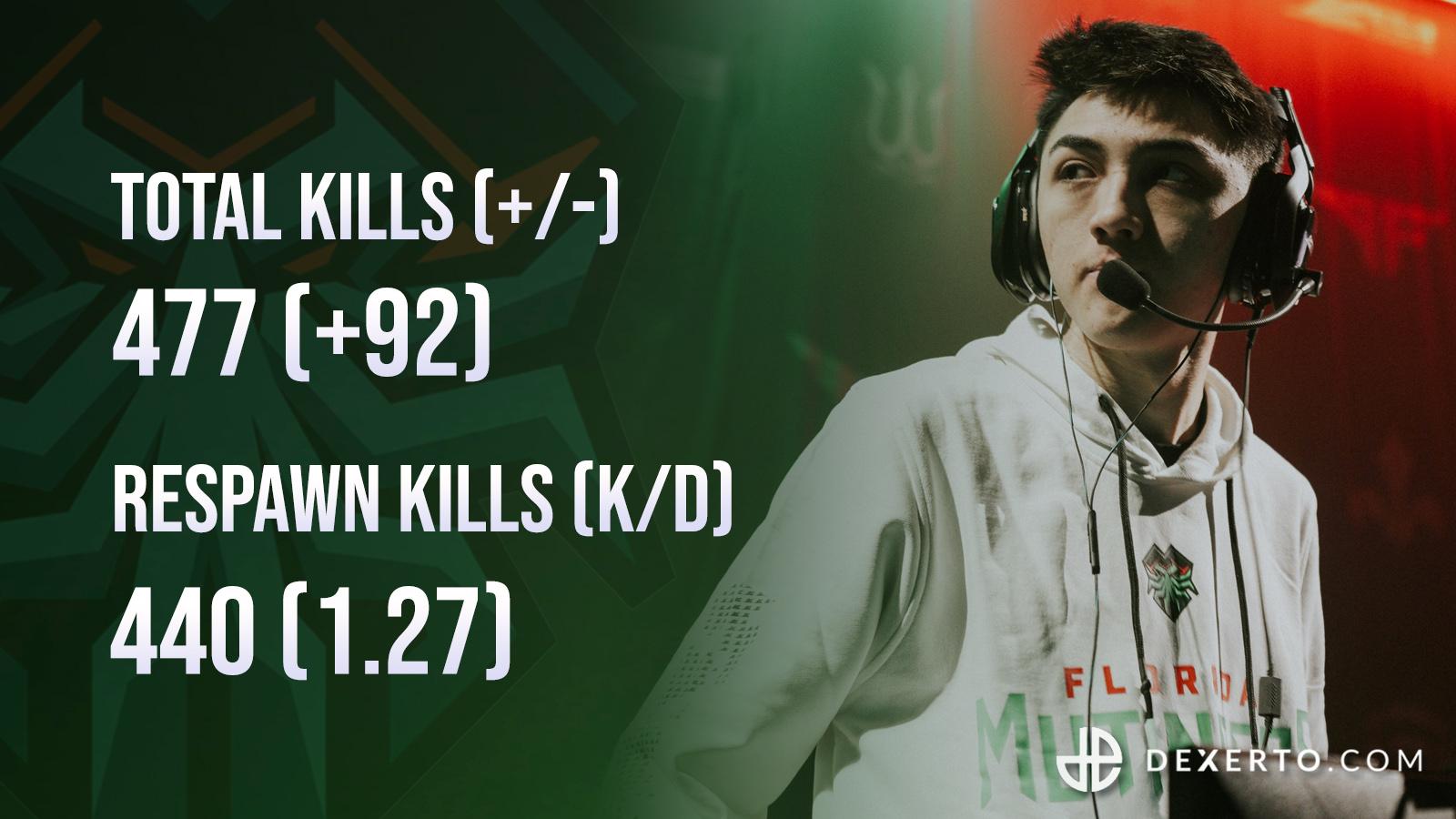 Fero stats during CDL Dallas.