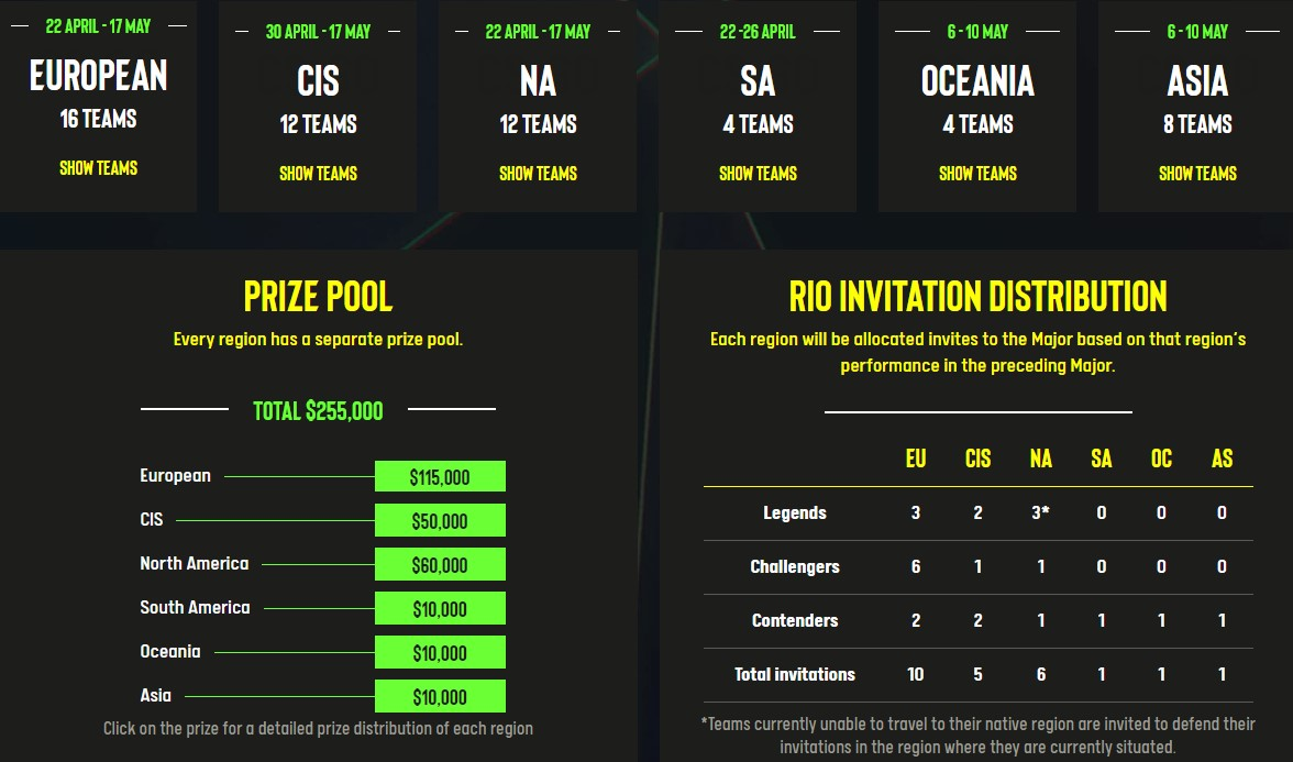 ESL One: Road to Rio regions, prize pool and invitation distribution.
