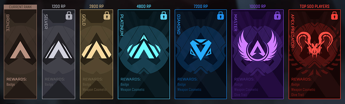 Apex Legends ranks.