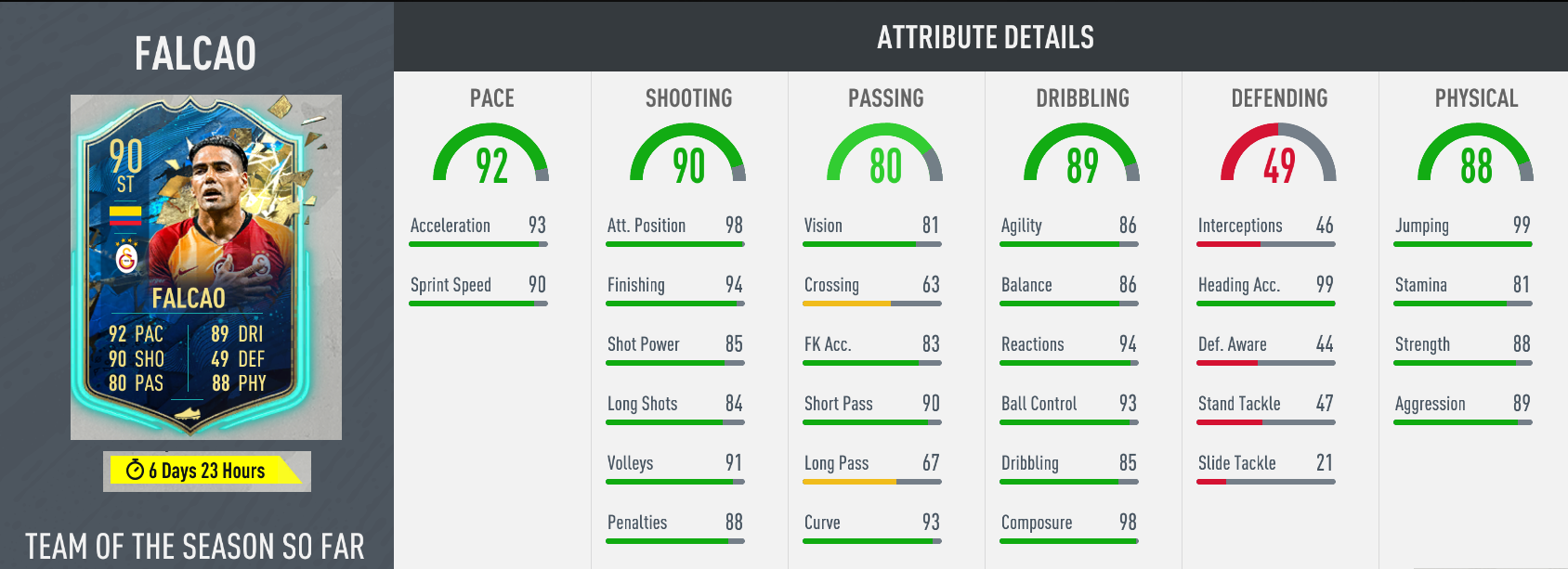 In-game stats for Falcao's TOTSSF Challenge card in FIFA 20 Ultimate Team FUT.