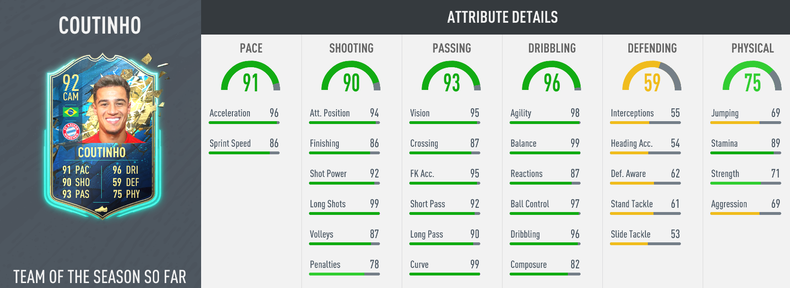 In-game stats for Coutinho's TOTS So Far SBC card in FIFA 20 Ultimate Team FUT.