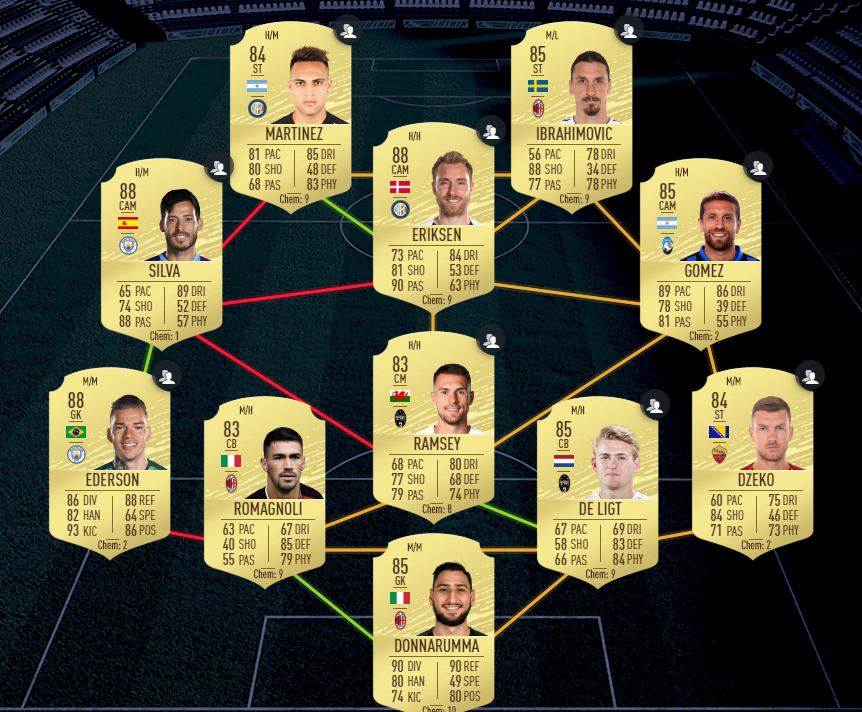 Current cheapest solution for Brazil portion of Coutinho's TOTS SBC in FIFA 20 Ultimate Team FUT.