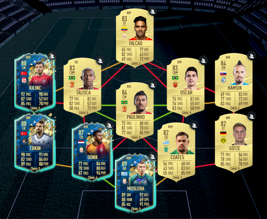 Current cheapest solution for Bundesliga portion of Coutinho's TOTS SBC in FIFA 20 Ultimate Team FUT.