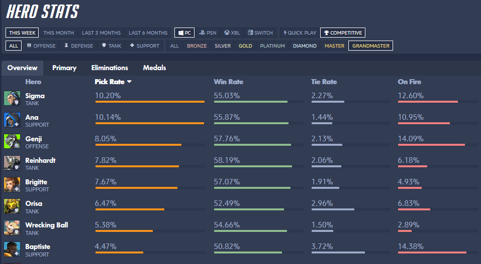 Overwatch stats for July