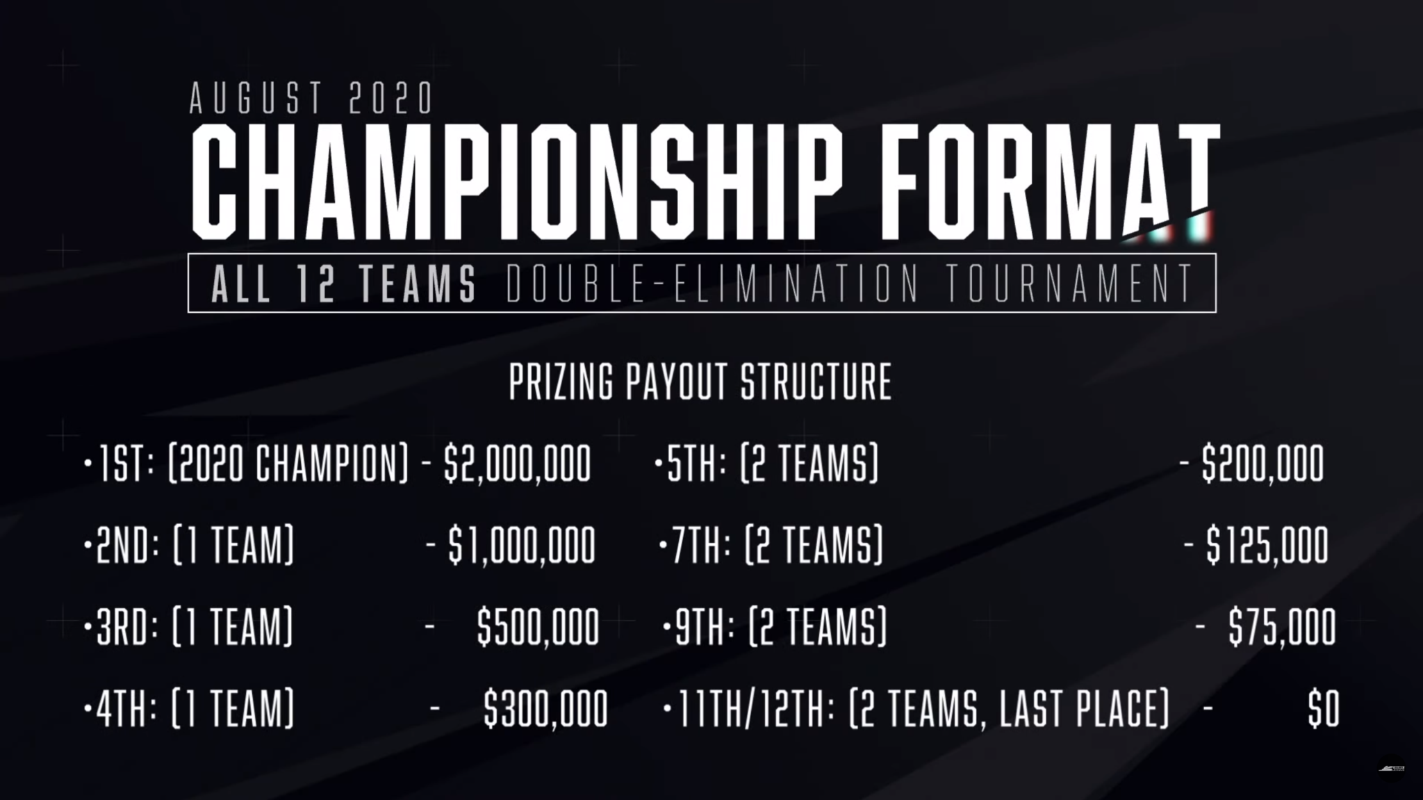 Call of Duty League Championship format