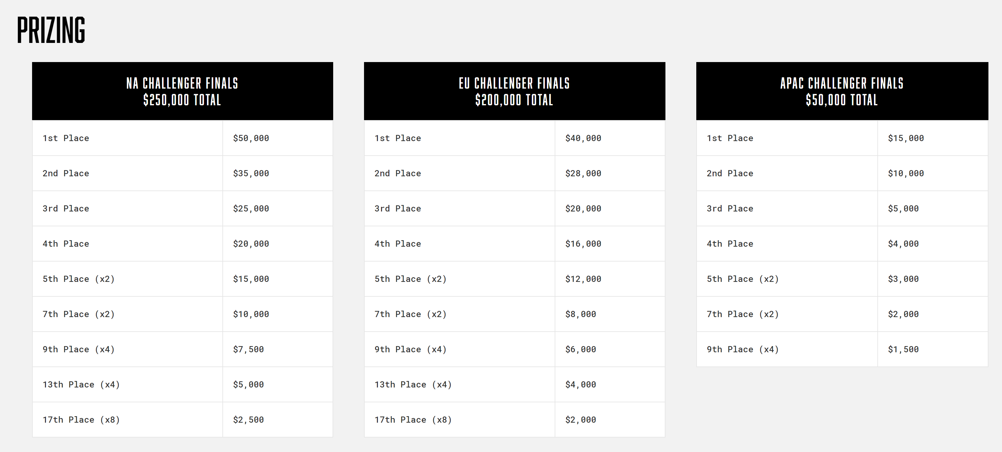 Call of Duty Challengers prize pool split