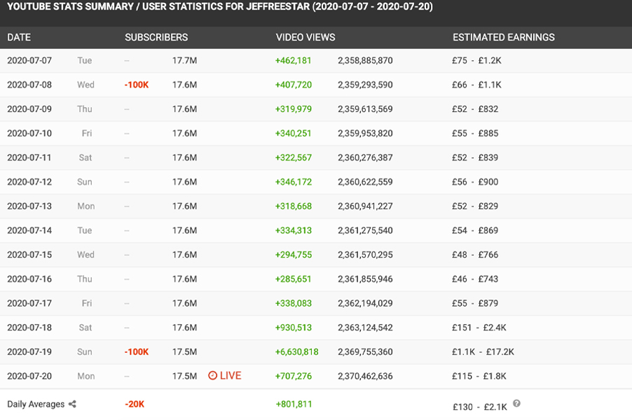 Jeffree Star YouTube stats from SocialBlade