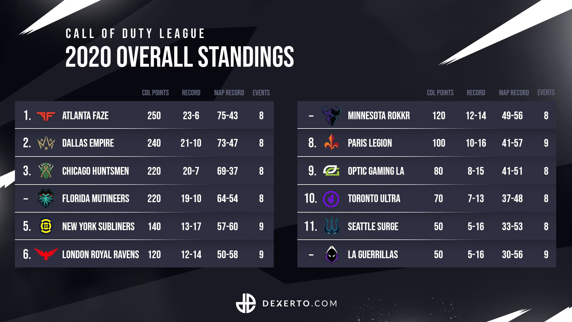 Call of Duty League standings after CDL London