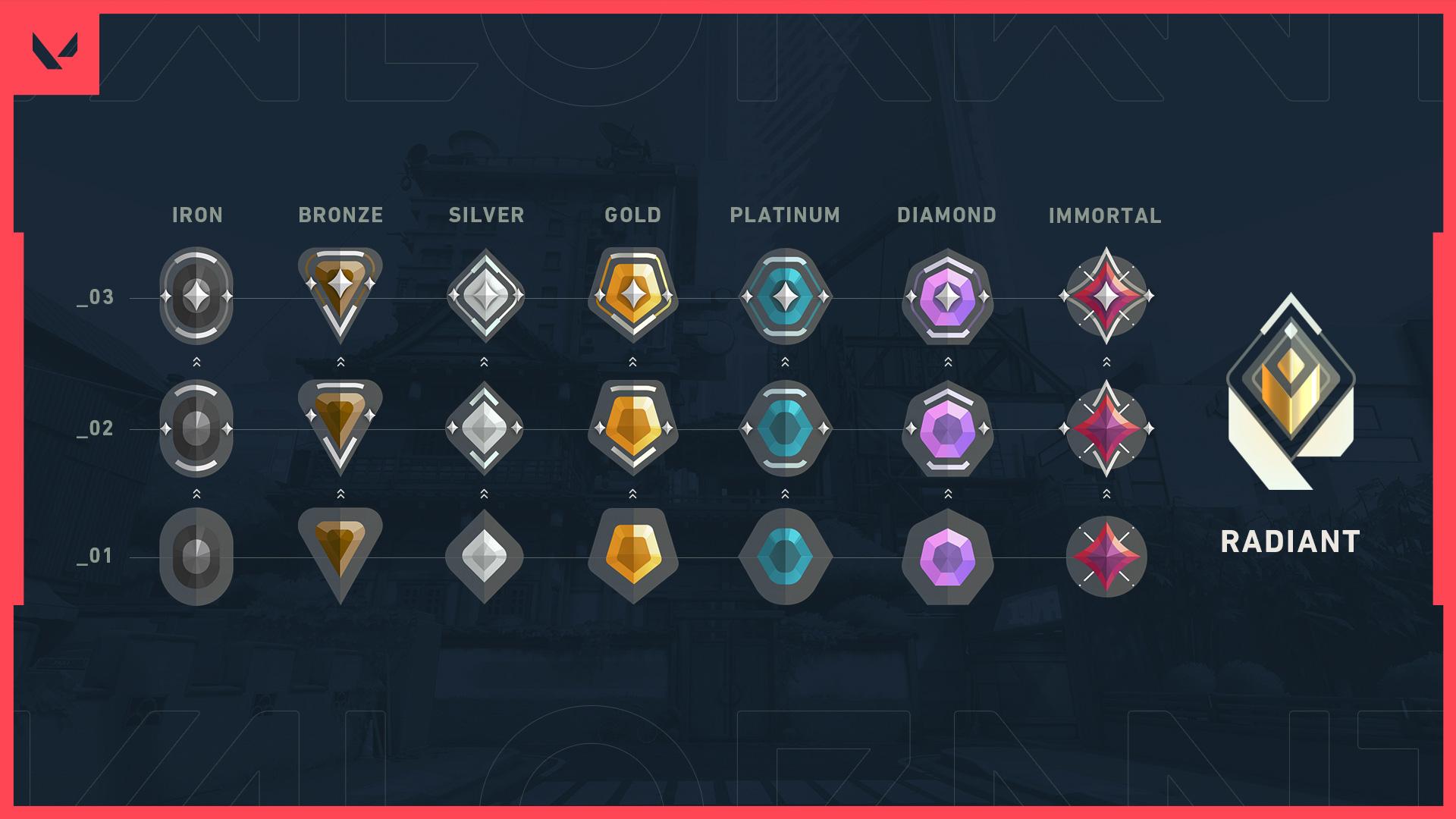 Valorant rank progression