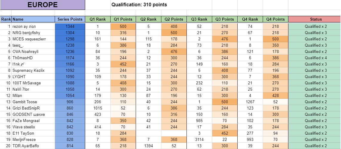 Table of FNCS qualifer results Chapter 2 Season 3