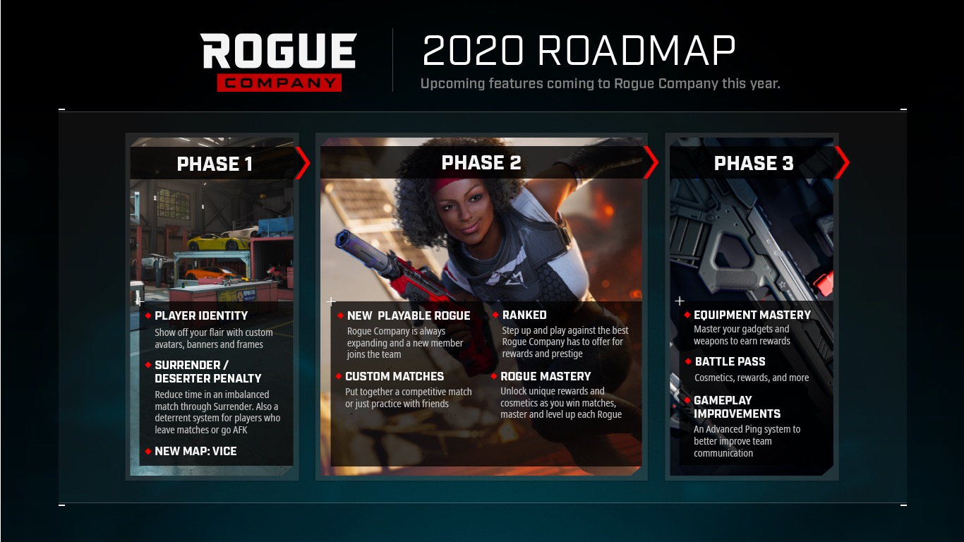Roadmap for Rogue Company