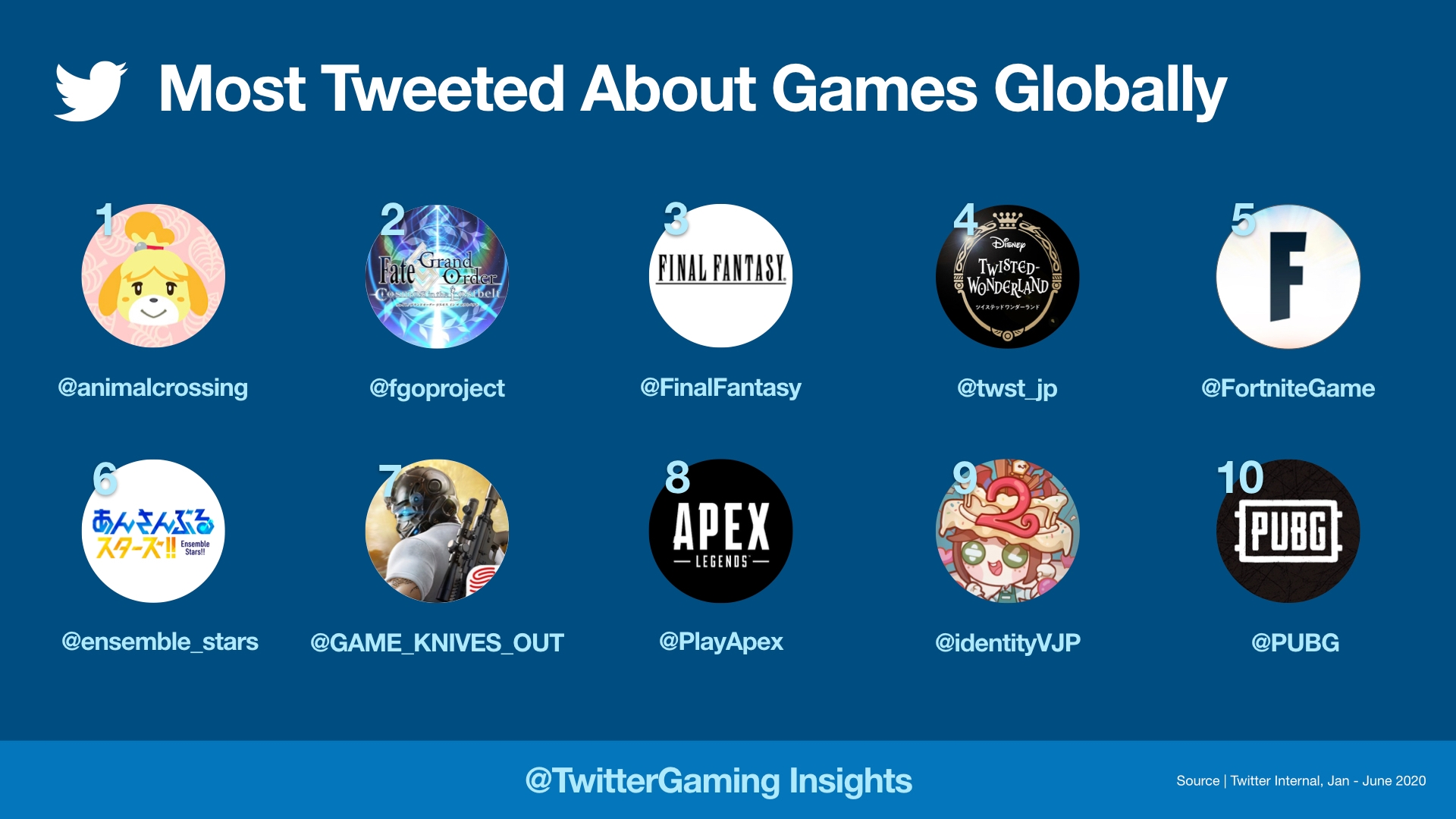 Most tweeted about games 2020